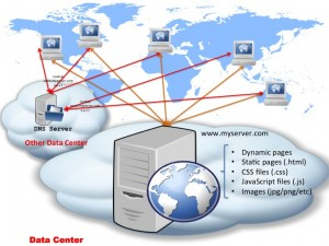 simple_web_server_with_dns_in_diff_data_center