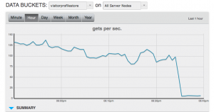 Couchbase graphs operations per second