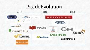 applovin tech stack evolution