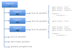 project-structure-initial