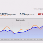 wassup stats 33,000 page views a month
