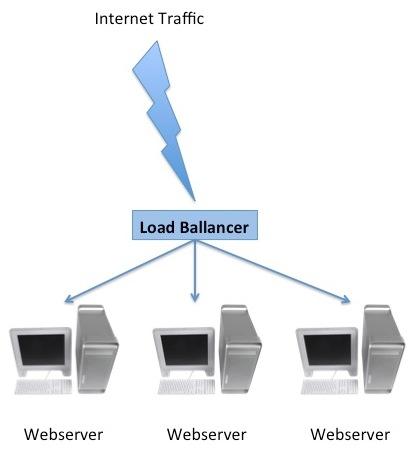 webservers load ballancer